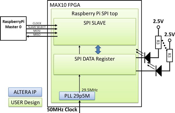 Two-Way Communications with Your Raspberry Pi: SPI