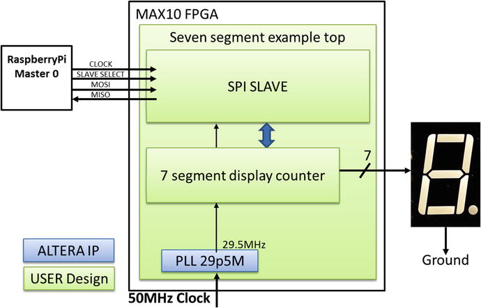 Up in Lights: How to Drive LED Segment Displays | SpringerLink