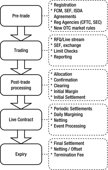 Otc Cleared Contract Life Cycle Springerlink