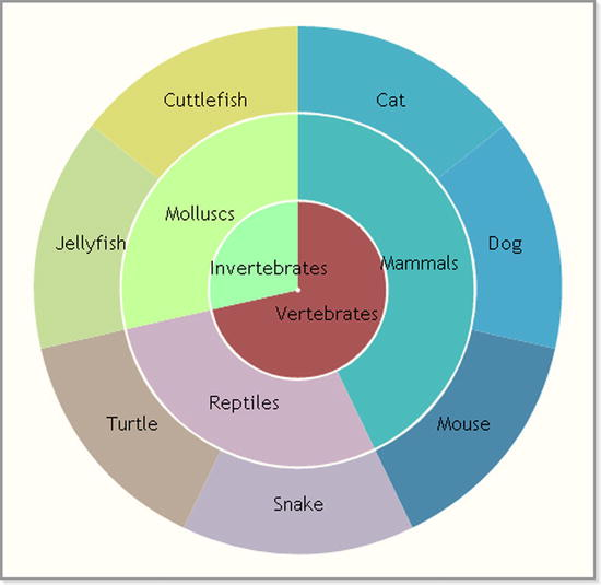 Pie Charts And Donut Charts With Jqplot Springerlink