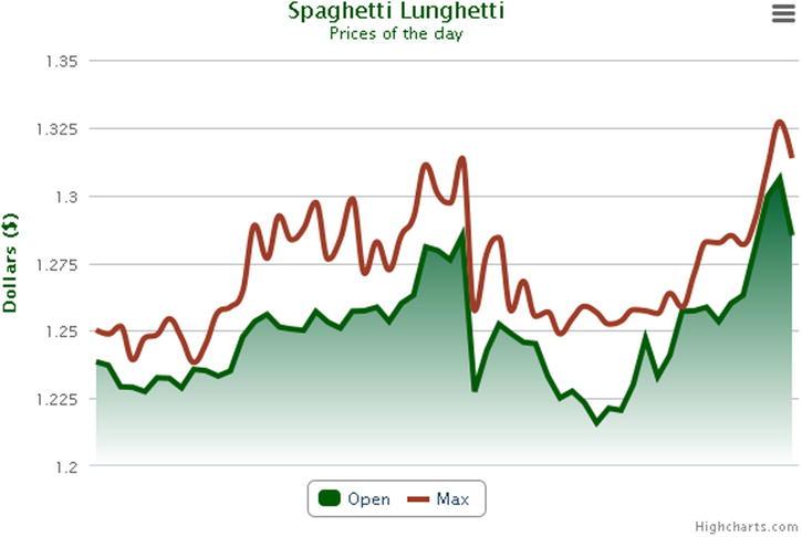 Moving from jqPlot to Highcharts | SpringerLink