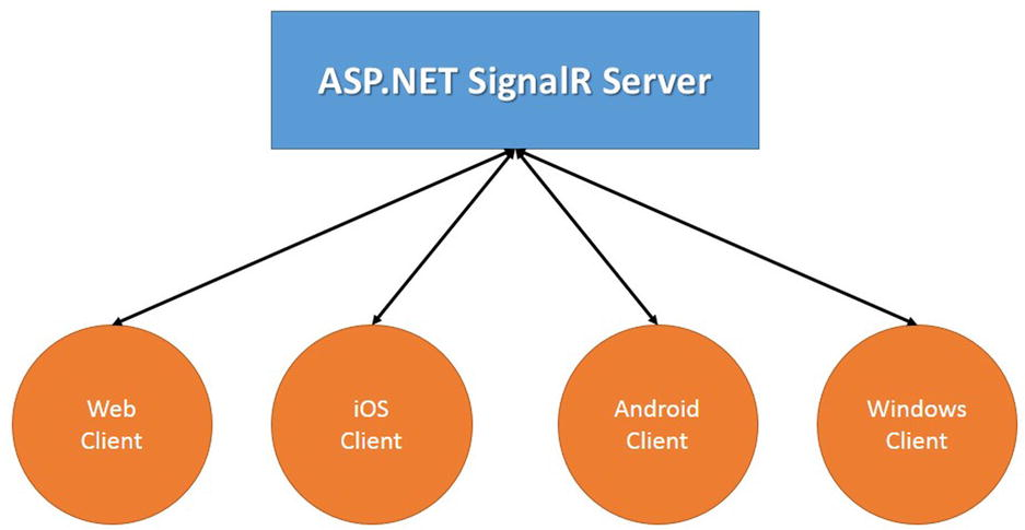 Introduction to the Real-Time Web and ASP NET SignalR