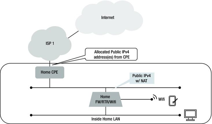 Miscellaneous IPv6 | SpringerLink