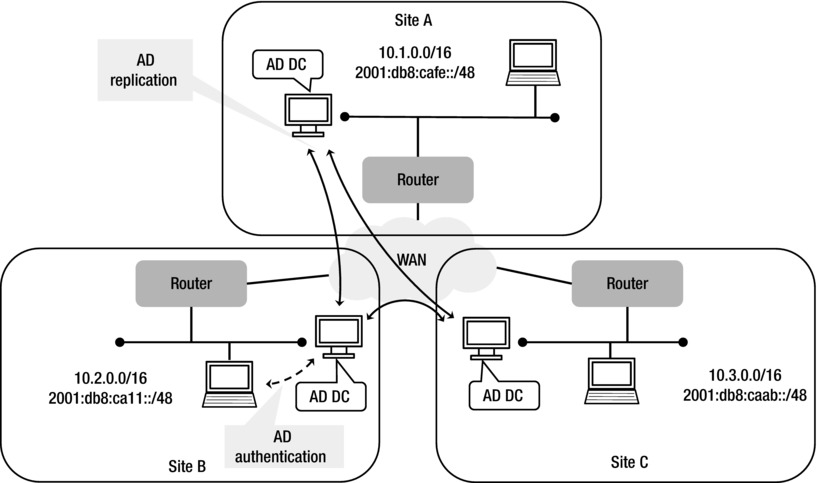 IPv6 Best Practices for Windows | SpringerLink