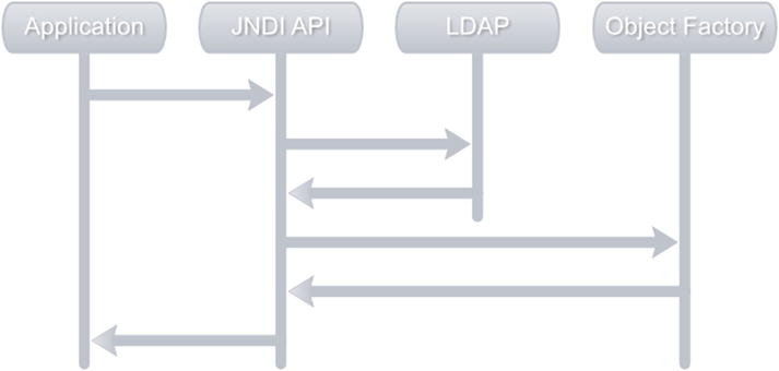 Advanced Spring LDAP | SpringerLink