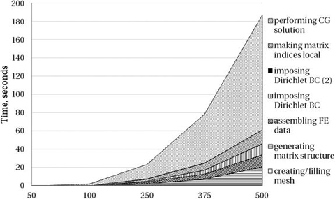 Addressing Application Bottlenecks: Distributed Memory