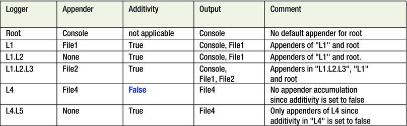 Hadoop Logs: Relating and Interpretation   SpringerLink