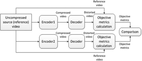 Video Quality Metrics | SpringerLink