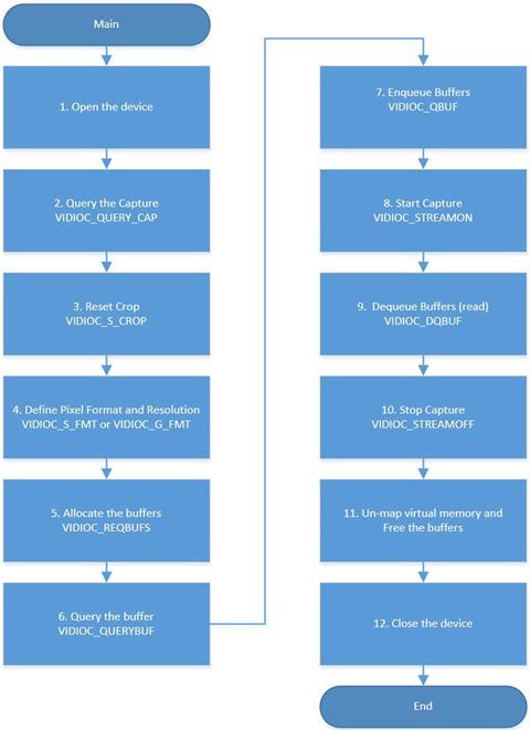 Using OpenCV | SpringerLink