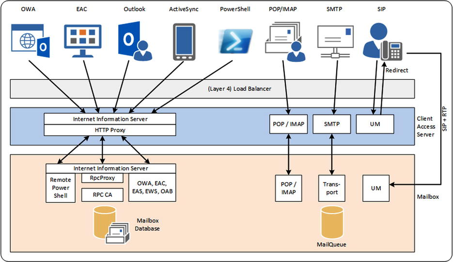 Exchange 2013 Client Access Server | SpringerLink