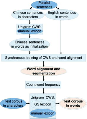 Machine Translation from Text   SpringerLink