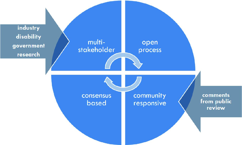 Standards, Guidelines, and Trends | SpringerLink