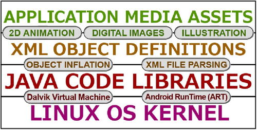 Introduction to XML: Defining an Android App, Its Design