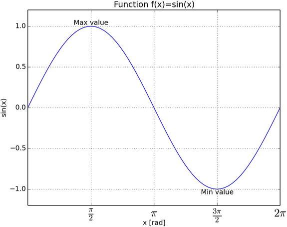 Graphs and Plots | SpringerLink