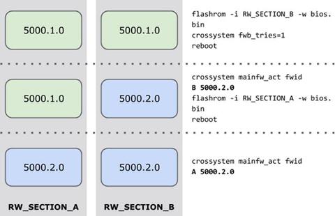 Chrome book Firmware Internals | SpringerLink