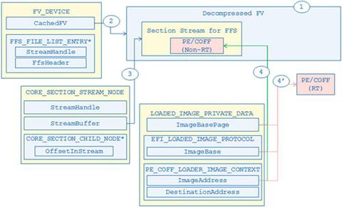 Building Firmware for Quark Processors | SpringerLink