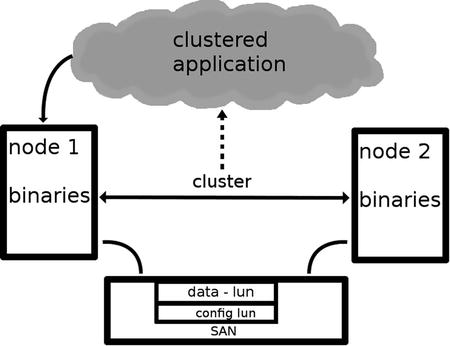 Configuring Storage | SpringerLink