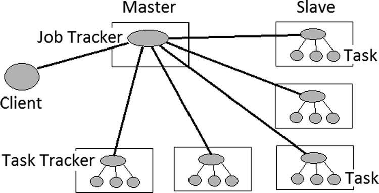 Storing and Configuring Data with Hadoop, YARN, and