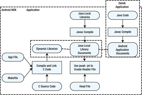 NDK and C/C++ Optimization | SpringerLink