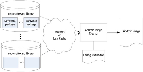 Customization and Installation of Android | SpringerLink