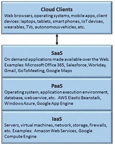 Cloud Computing as a Service | SpringerLink