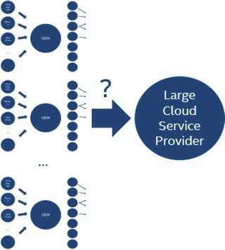 Evolution of Cloud Server Platforms | SpringerLink