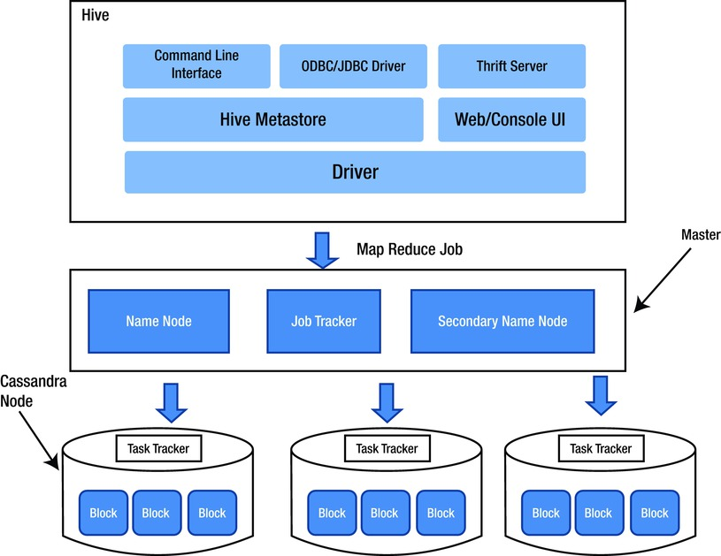 Data Migration and Analytics | SpringerLink