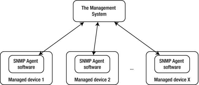 Reading and Collecting Performance Data Using SNMP