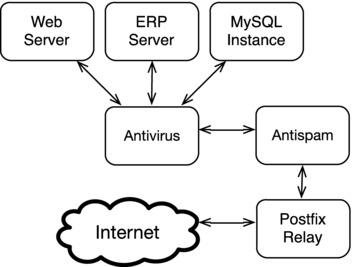 MySQL, Git, and Postfix   SpringerLink