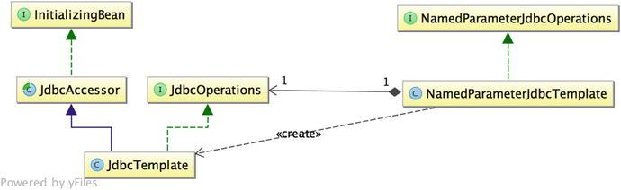 Data Access | SpringerLink
