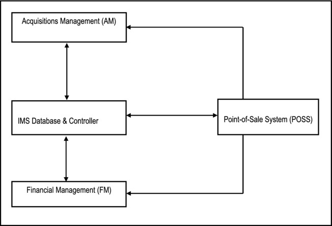 Design Specification for a Generic Inventory Management
