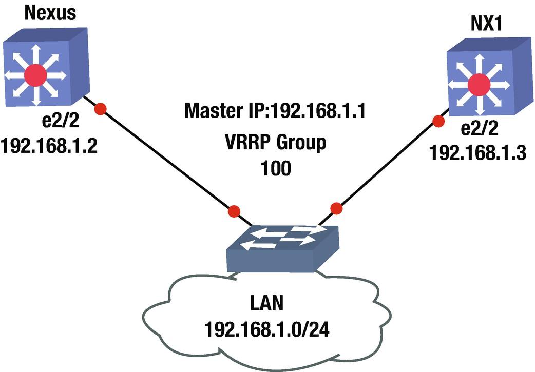 Data Center and NX-OS | SpringerLink