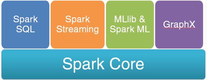 Spark SQL | SpringerLink