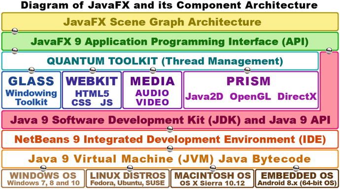 Introduction to JavaFX 9: Overview of the JavaFX New Media