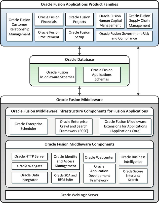 Introduction to Oracle Fusion Applications | SpringerLink