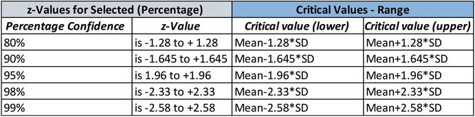 Confidence Intervals and Sanctity of Analysis Using SAS and