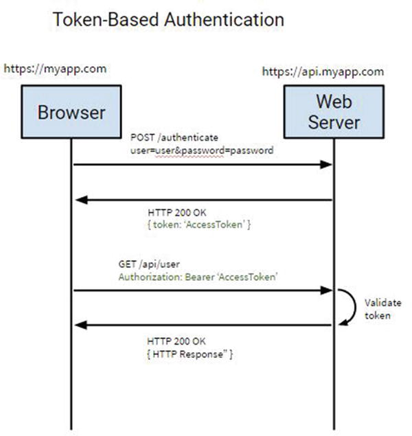 Authentication to Web Apps | SpringerLink
