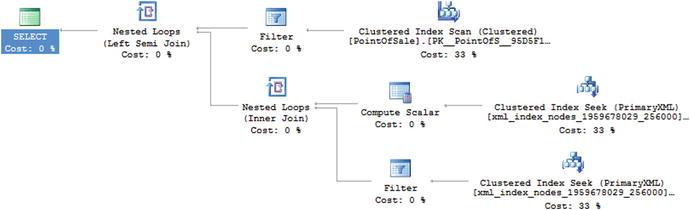 XML Indexes   SpringerLink