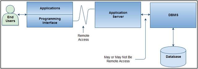 Web-Accessible Databases | SpringerLink