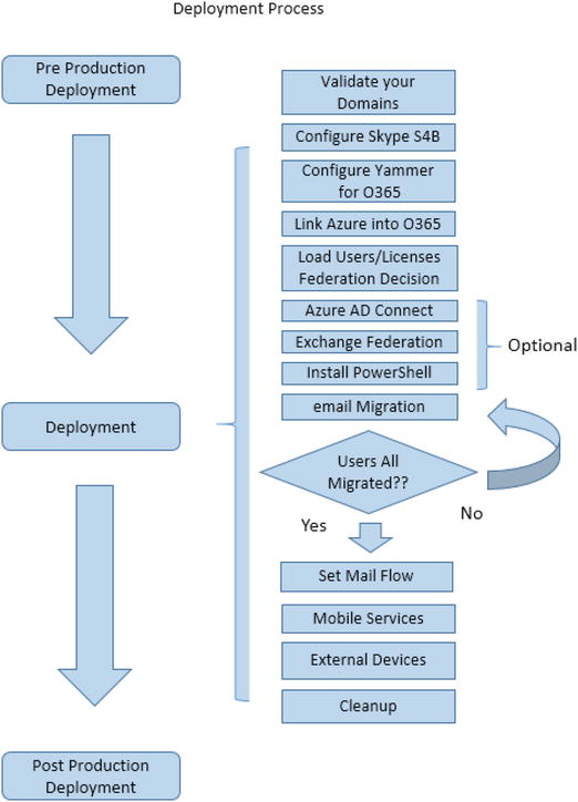 Deployment Step by Step | SpringerLink