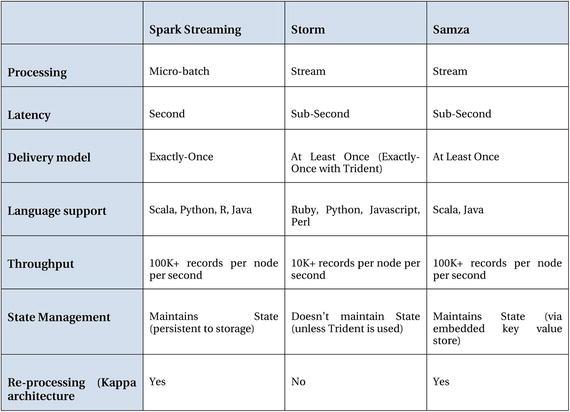 Implementing SQOOP and Flume-based Data Transfers | SpringerLink
