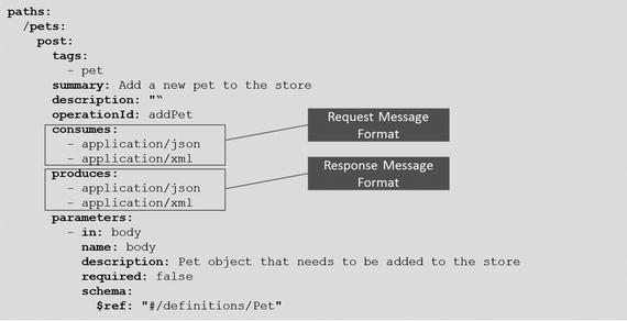 API Documentation | SpringerLink