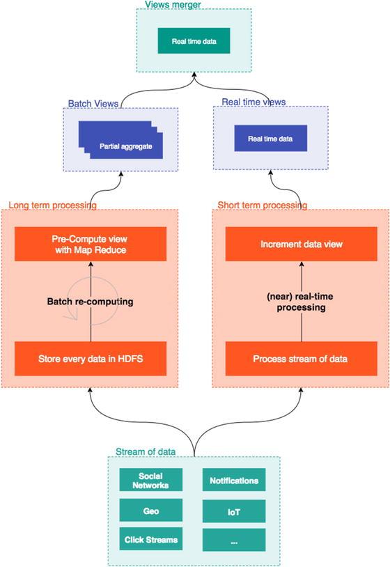 Defining the Processing Topology | SpringerLink