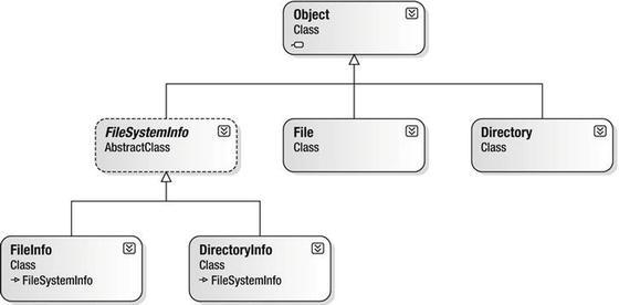 File I/O and Object Serialization | SpringerLink