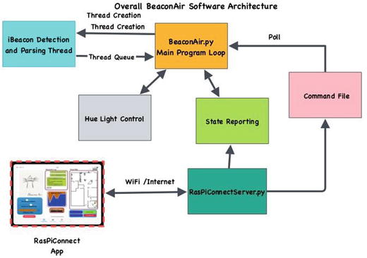 Changing Your Environment with IOT and iBeacons | SpringerLink