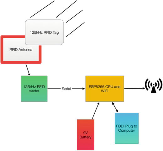 Using IOT for RFID and MQTT and the Raspberry Pi | SpringerLink
