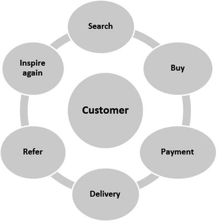 SAP Analytics Product Implementation | SpringerLink