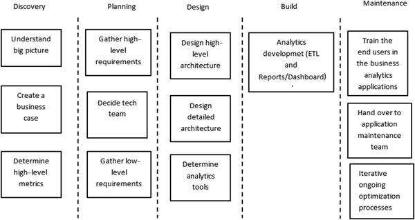 SAP Analytics Product Implementation   SpringerLink