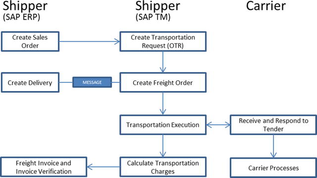 SAP TM: Deliver Fulfillment Across Global Logistics