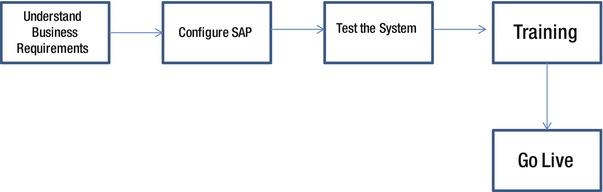 Implementing SAP CRM 7 | SpringerLink